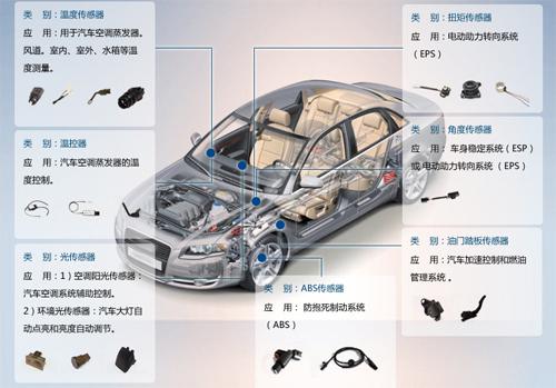微型化及印刷电路板的高密度和集成化的快速进步,导电胶则可以实现